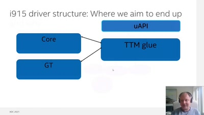 TTM conversion in i915