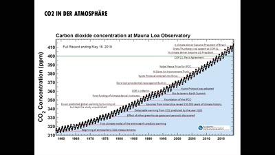 Aufstand oder Aussterben? Ein Vortrag über die Klimakrise, ökologischen Kollaps und zivilen Ungehorsam.