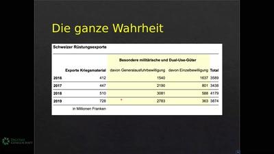 Schweizer Technologie für den Krieg: Ein verschwiegenes Business
