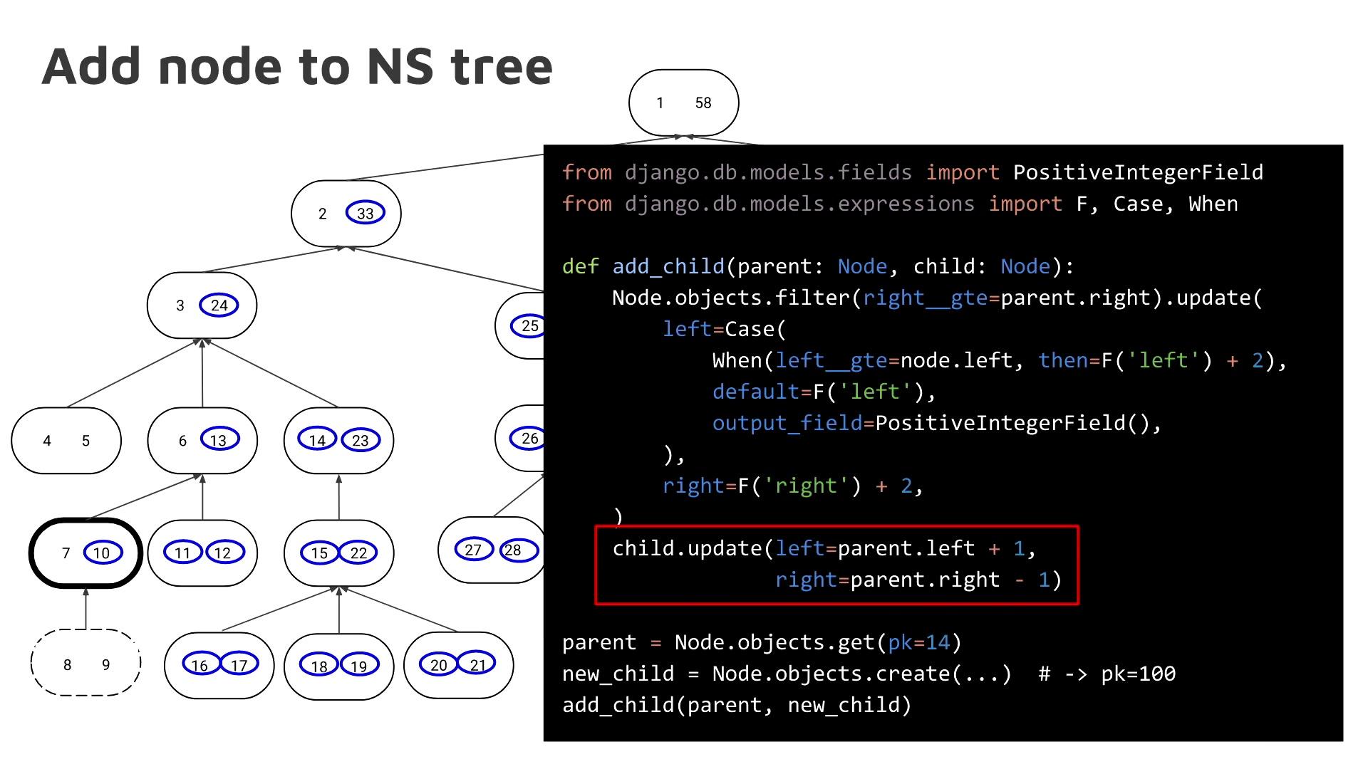 media ccc de - Representing Hierarchies in Relational Databases