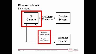 KI-Basierte Modifikation von Videostreams aus Überwachungskameras
