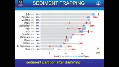 Remote Sensing Deltas