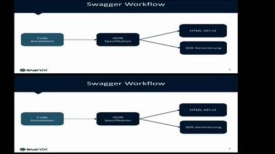 REST APIs dokumentieren mit Swagger