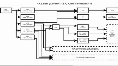 Neue ARM-SoCs im Mainline-Kernel