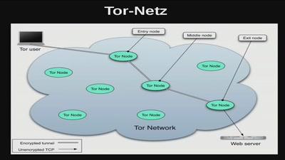 Torservers.net