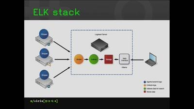 When hacker uses ELK stack for visualization