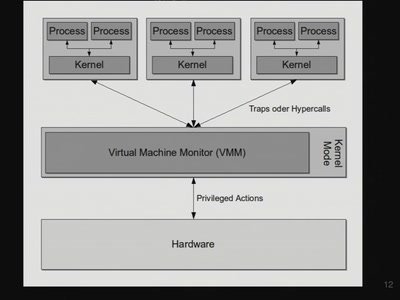 VM32: A CPU simulator for demonstrational purposes of virtualization technologies