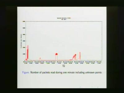 Analysis of Sputnik Data from 23C3
