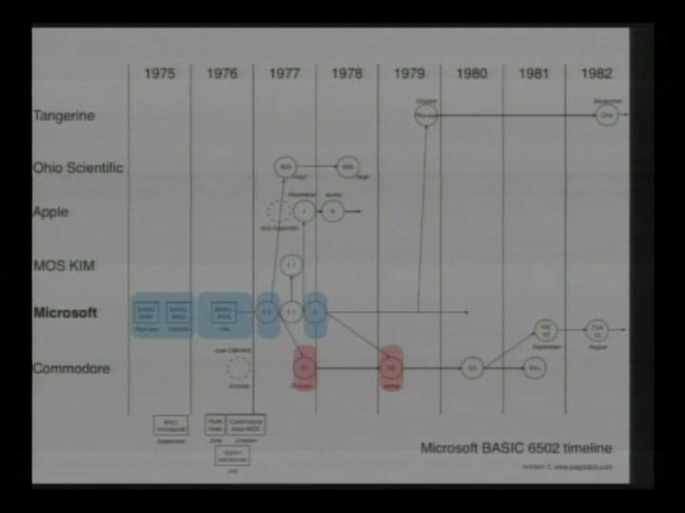 media ccc de - The Ultimate Commodore 64 Talk