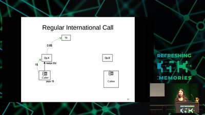 Exploring fraud in telephony networks