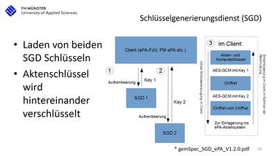 15 Jahre deutsche Telematikinfrastruktur (TI)
