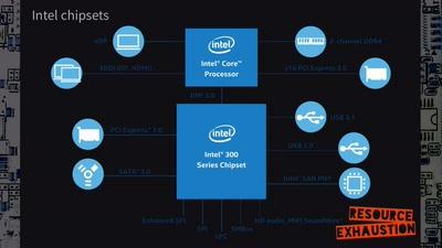 Look at ME! - Intel ME Investigation
