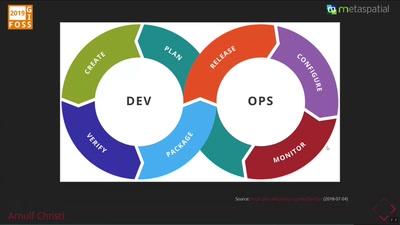 DevOps für die GDI 4.0 – agil stabil