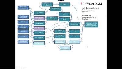 Statistik der Bauzonenreserven mit QGIS und PostGIS