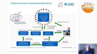 Kommunales Geoportal zur dynamischen Bereitstellung INSPIRE-konformer Dienste - Beispiel einer interkommunalen Zusammenarbeit (IKZ)
