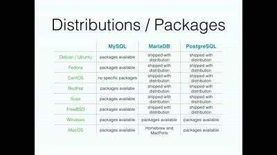 MySQL, MariaDB versus PostgreSQL