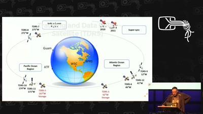 Weltraumkommunikation