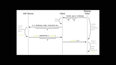 U2Fishing: Potential Security Threat Introduced by U2F Key Wrapping Mechanism