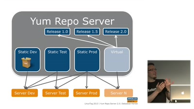 Yum Repo Server 2.0: Scale Out Yum Repositories