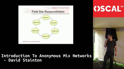 Introduction to Anonymous Mix Networks