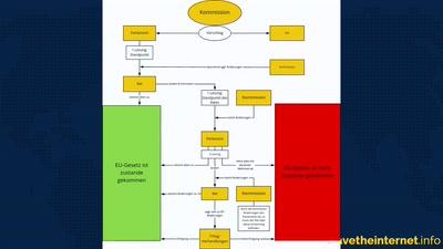 Netzpolitische Vollkatastrophen - TERREG und Verschlüsselungsverbot - Was tun?