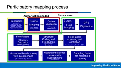 Analysis of OpenStreetMap data quality at different stages of a participatory mapping process: Evidence from informal urban settings