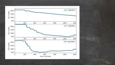 CO2-Monitor: Arduino-Projekt gegen das Coronavirus und für ein gutes Raumklima